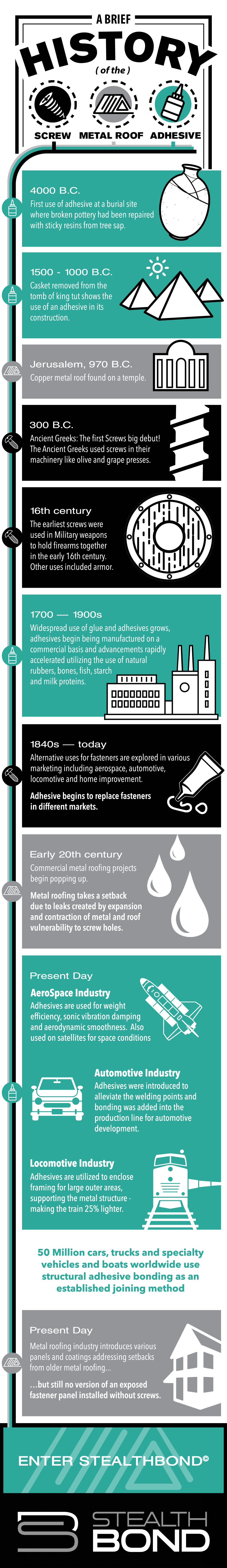 Stealthbond Adhesive Infographic - The History of the Screw, Metal Roof, and Adhesive